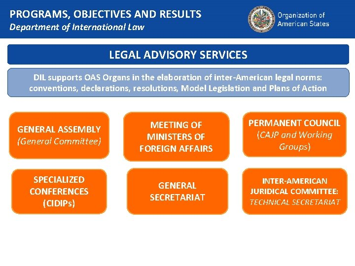 PROGRAMS, OBJECTIVES AND RESULTS Department of International Law LEGAL ADVISORY SERVICES DIL supports OAS
