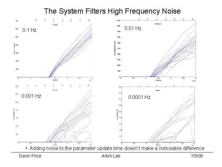 The System Filters High Frequency Noise 0. 01 Hz 0. 001 Hz 0. 0001