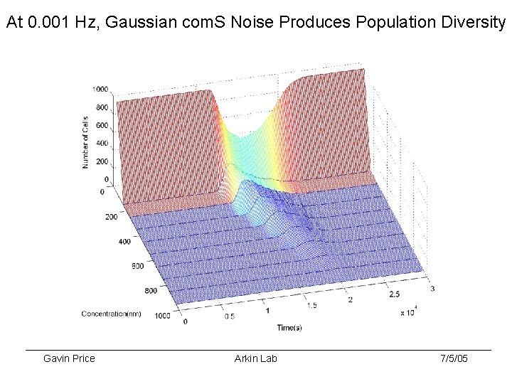 At 0. 001 Hz, Gaussian com. S Noise Produces Population Diversity Gavin Price Arkin