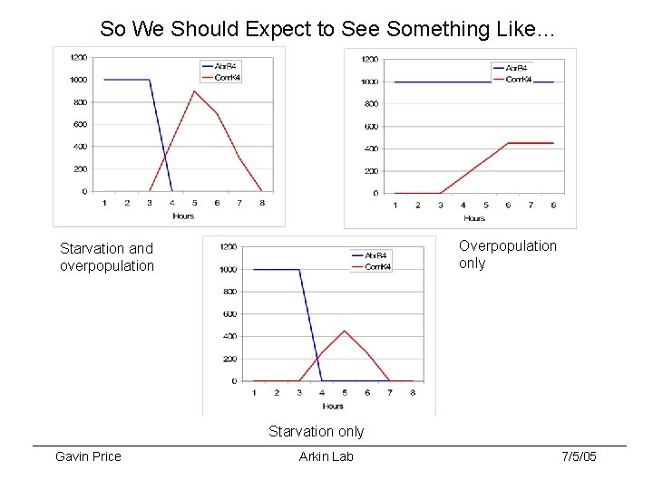 So We Should Expect to See Something Like… Overpopulation only Starvation and overpopulation Starvation