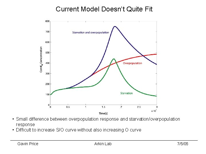 Current Model Doesn't Quite Fit • Small difference between overpopulation response and starvation/overpopulation response