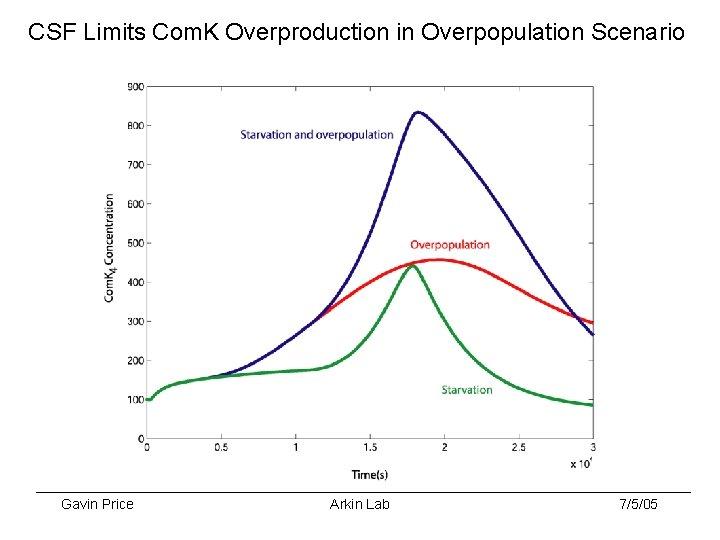 CSF Limits Com. K Overproduction in Overpopulation Scenario Gavin Price Arkin Lab 7/5/05