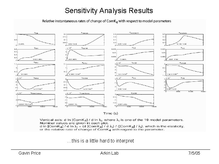 Sensitivity Analysis Results …this is a little hard to interpret Gavin Price Arkin Lab