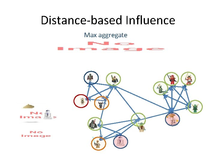 Distance-based Influence Max aggregate