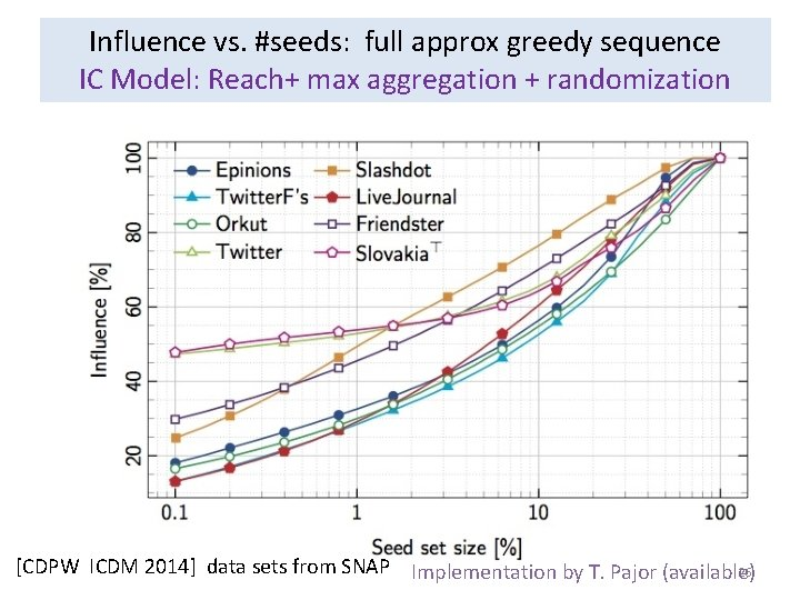Influence vs. #seeds: full approx greedy sequence IC Model: Reach+ max aggregation + randomization