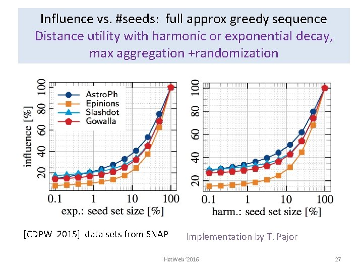 Influence vs. #seeds: full approx greedy sequence Distance utility with harmonic or exponential decay,