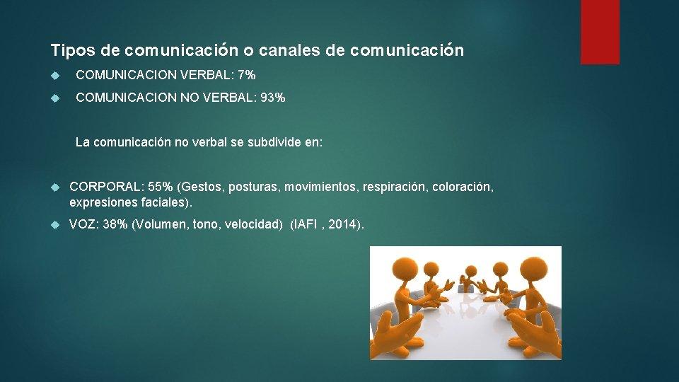Tipos de comunicación o canales de comunicación COMUNICACION VERBAL: 7% COMUNICACION NO VERBAL: 93%