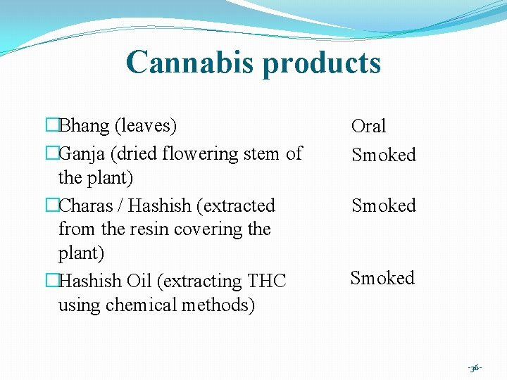 Cannabis products �Bhang (leaves) �Ganja (dried flowering stem of the plant) �Charas / Hashish