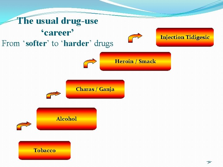 The usual drug-use 'career' Injection Tidigesic From 'softer' to 'harder' drugs Heroin / Smack