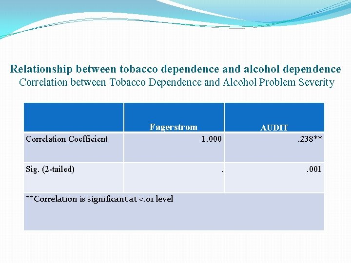 Relationship between tobacco dependence and alcohol dependence Correlation between Tobacco Dependence and Alcohol Problem