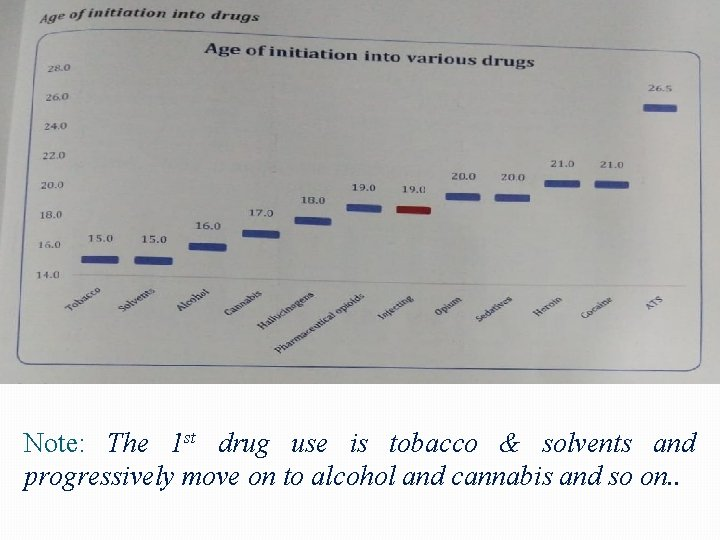 Note: The 1 st drug use is tobacco & solvents and progressively move on