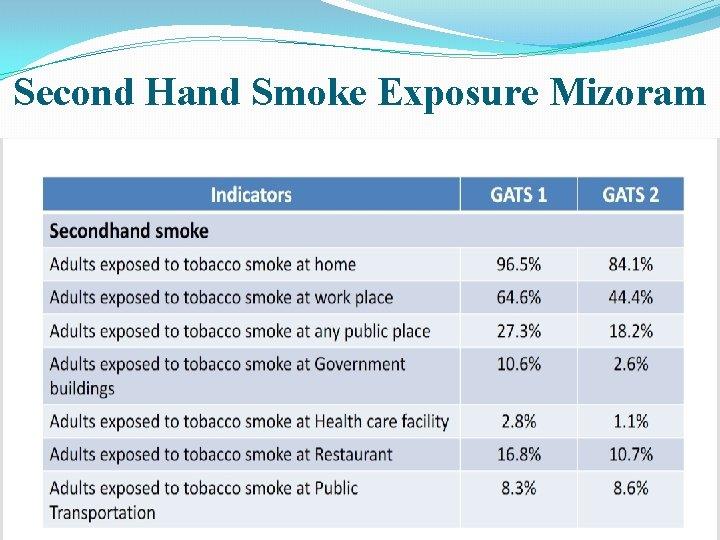 Second Hand Smoke Exposure Mizoram