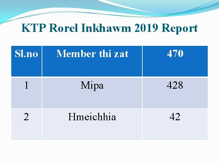 KTP Rorel Inkhawm 2019 Report Sl. no Member thi zat 470 1 Mipa 428