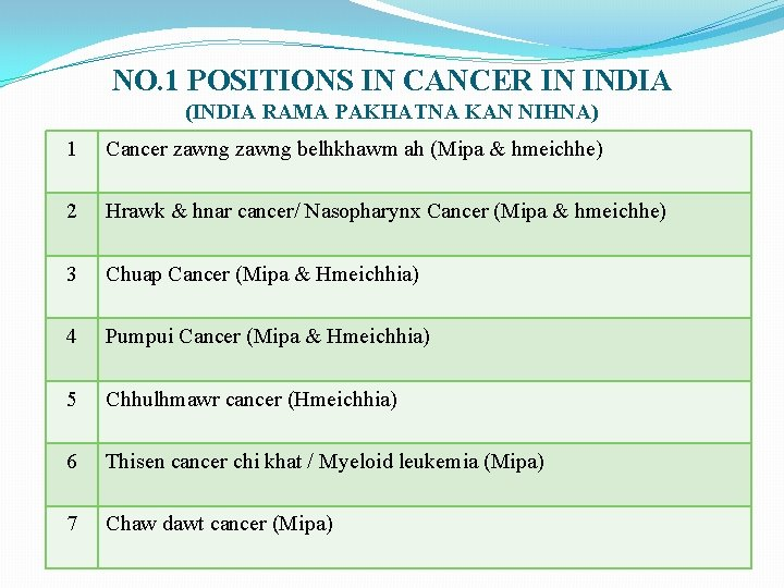 NO. 1 POSITIONS IN CANCER IN INDIA (INDIA RAMA PAKHATNA KAN NIHNA) 1 Cancer