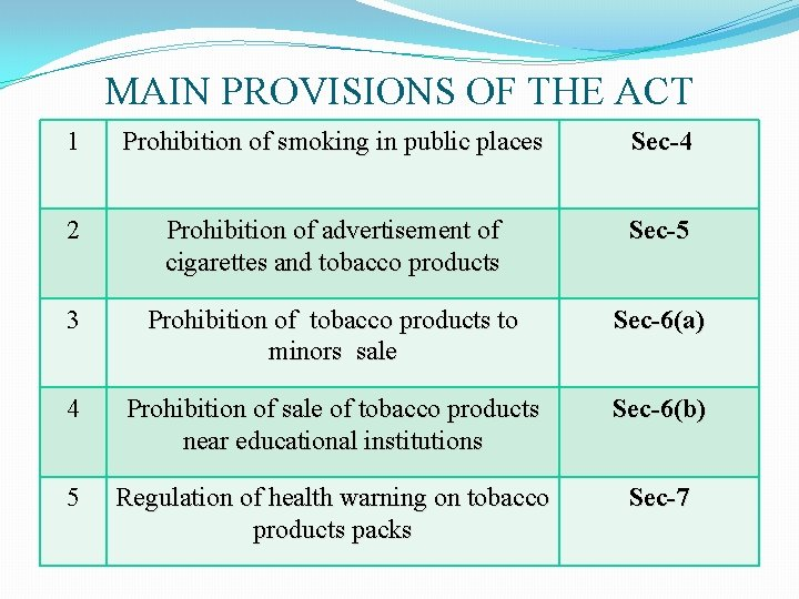 MAIN PROVISIONS OF THE ACT 1 Prohibition of smoking in public places Sec-4 2