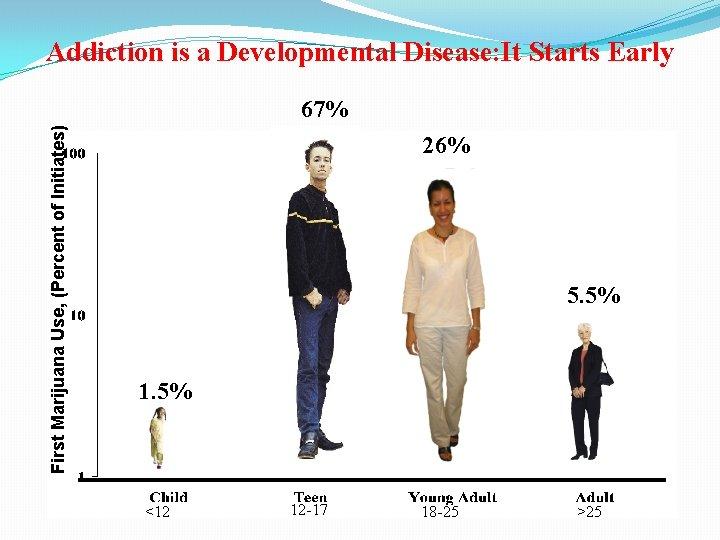 Addiction is a Developmental Disease: It Starts Early First Marijuana Use, (Percent of Initiates)