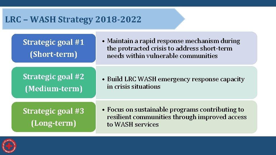 LRC – WASH Strategy 2018 -2022 Strategic goal #1 (Short-term) Strategic goal #2 (Medium-term)