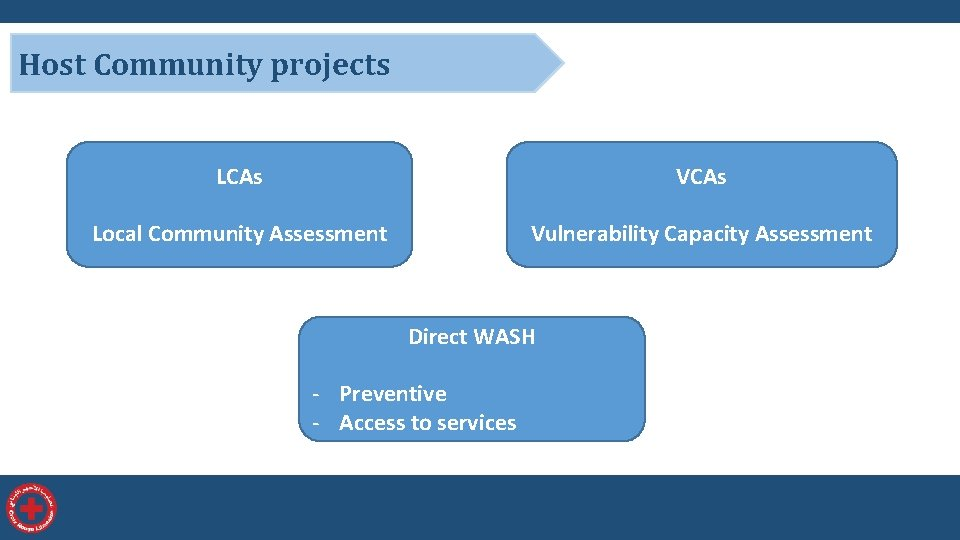 Host Community projects LCAs VCAs Local Community Assessment Vulnerability Capacity Assessment Direct WASH -