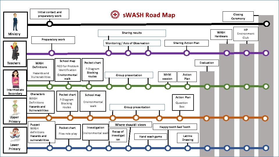 Initial contact and preparatory work s. WASH roadmap Ministry Preparatory work Teachers WASH Definitions