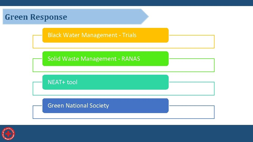 Green Response Black Water Management - Trials Solid Waste Management - RANAS NEAT+ tool