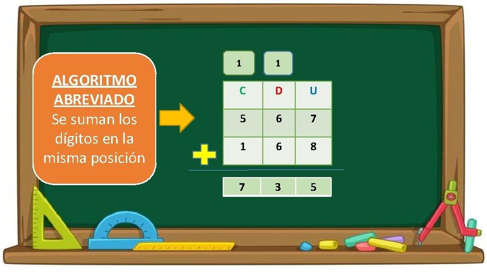 1 ALGORITMO ABREVIADO Se suman los dígitos en la misma posición 1 C D