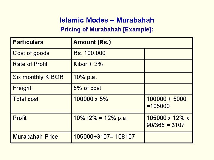 Islamic Modes – Murabahah Pricing of Murabahah [Example]: Particulars Amount (Rs. ) Cost of