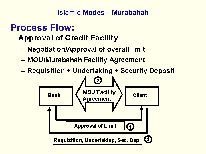 Islamic Modes – Murabahah Process Flow: Approval of Credit Facility – Negotiation/Approval of overall