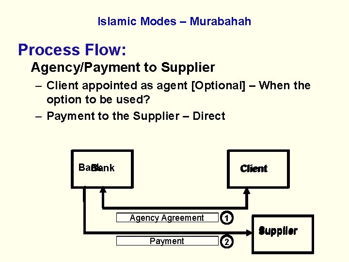 Islamic Modes – Murabahah Process Flow: Agency/Payment to Supplier – Client appointed as agent