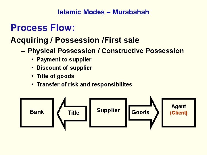 Islamic Modes – Murabahah Process Flow: Acquiring / Possession /First sale – Physical Possession