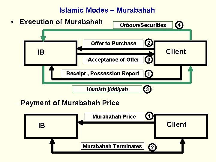 Islamic Modes – Murabahah • Execution of Murabahah Urboun/Securities Offer to Purchase 2 Client