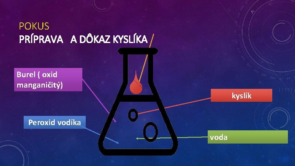 POKUS PRÍPRAVA A DÔKAZ KYSLÍKA Burel ( oxid manganičitý) kyslík Peroxid vodíka voda