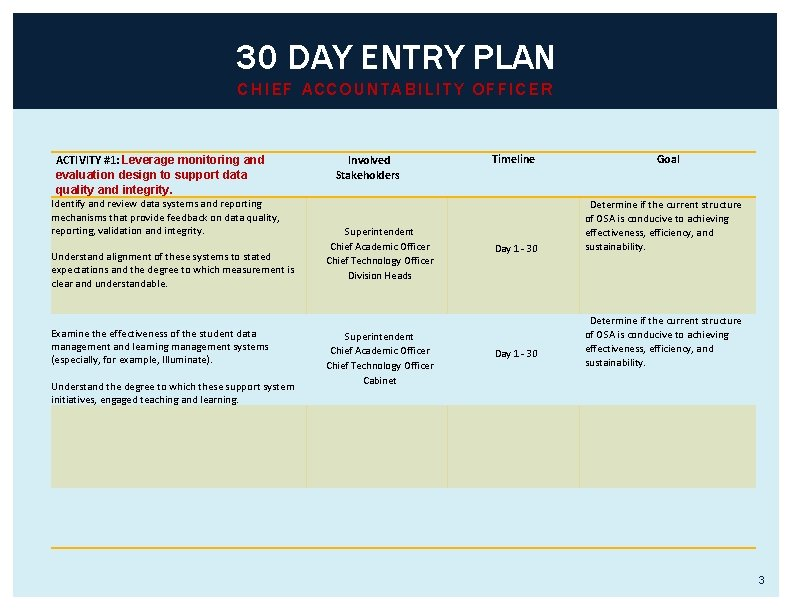30 DAY ENTRY PLAN CHIEF ACCOUNTABILITY OFFICER ACTIVITY #1: Leverage monitoring and evaluation design
