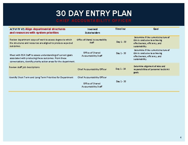 30 DAY ENTRY PLAN CHIEF ACCOUNTABILITY OFFICER ACTIVITY #2: Align departmental structures and resources