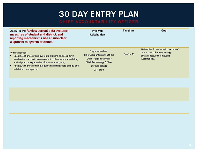 30 DAY ENTRY PLAN CHIEF ACCOUNTABILITY OFFICER ACTIVITY #3: Review current data systems, measures