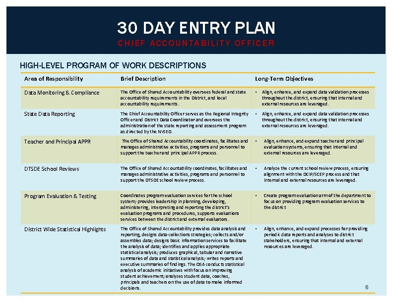 30 DAY ENTRY PLAN CHIEF ACCOUNTABILITY OFFICER HIGH-LEVEL PROGRAM OF WORK DESCRIPTIONS Area of