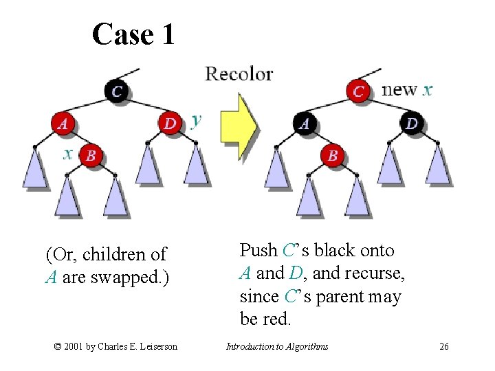 Case 1 (Or, children of A are swapped. ) © 2001 by Charles E.