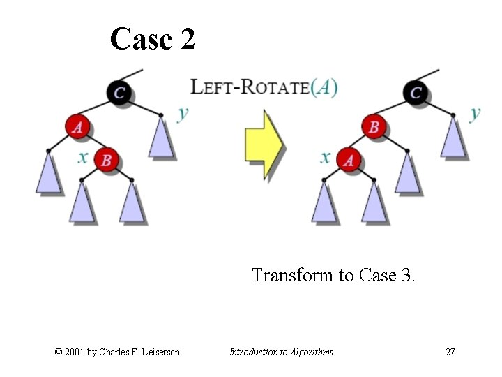 Case 2 Transform to Case 3. © 2001 by Charles E. Leiserson Introduction to