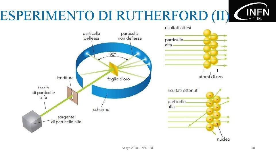 ESPERIMENTO DI RUTHERFORD (II) Stage 2018 - INFN LNL 10