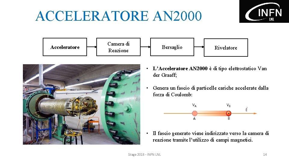 ACCELERATORE AN 2000 Acceleratore Camera di Reazione Bersaglio Rivelatore • L'Acceleratore AN 2000 è