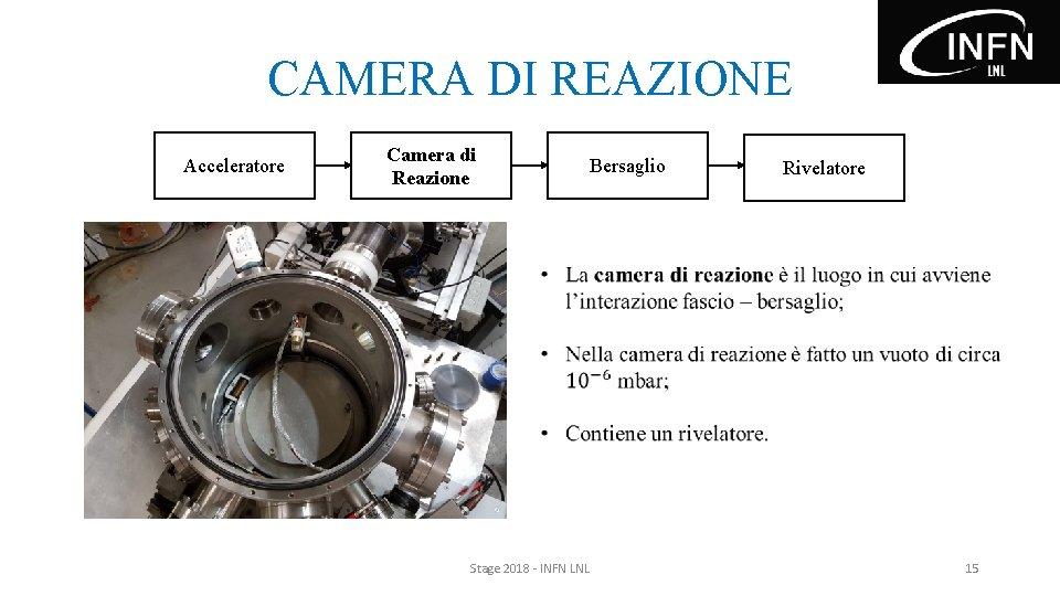 CAMERA DI REAZIONE Acceleratore Camera di Reazione Bersaglio Rivelatore Stage 2018 - INFN LNL