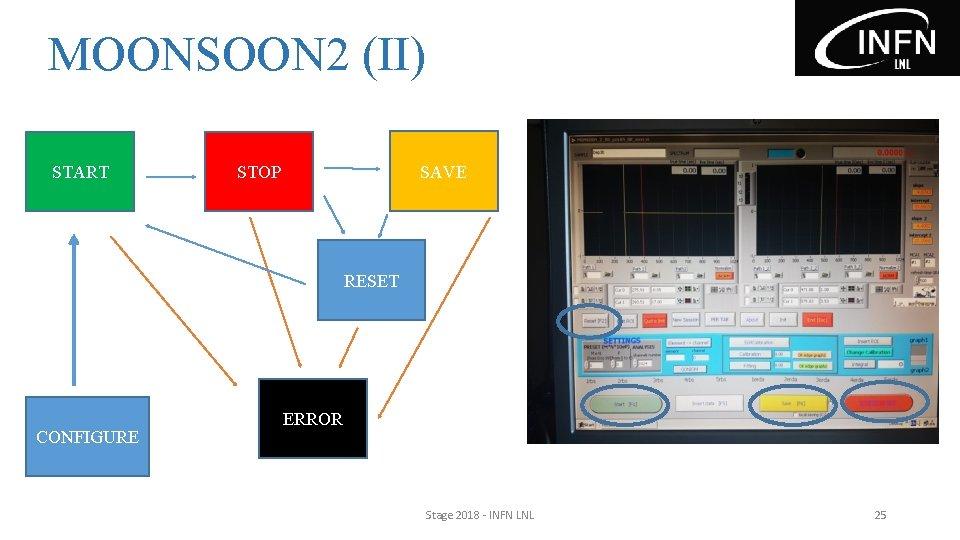 MOONSOON 2 (II) START SAVE STOP RESET CONFIGURE ERROR Stage 2018 - INFN LNL