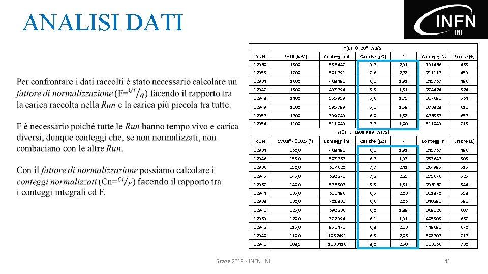 ANALISI DATI Y(E) θ=20° Au/Si RUN E± 10 (ke. V) Conteggi int. Cariche (μC)