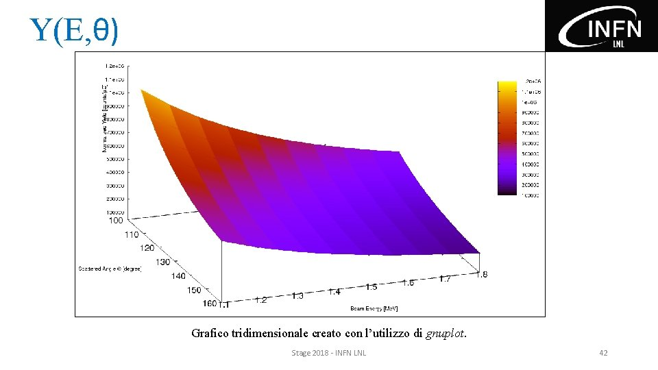 Y(E, θ) Grafico tridimensionale creato con l'utilizzo di gnuplot. Stage 2018 - INFN LNL
