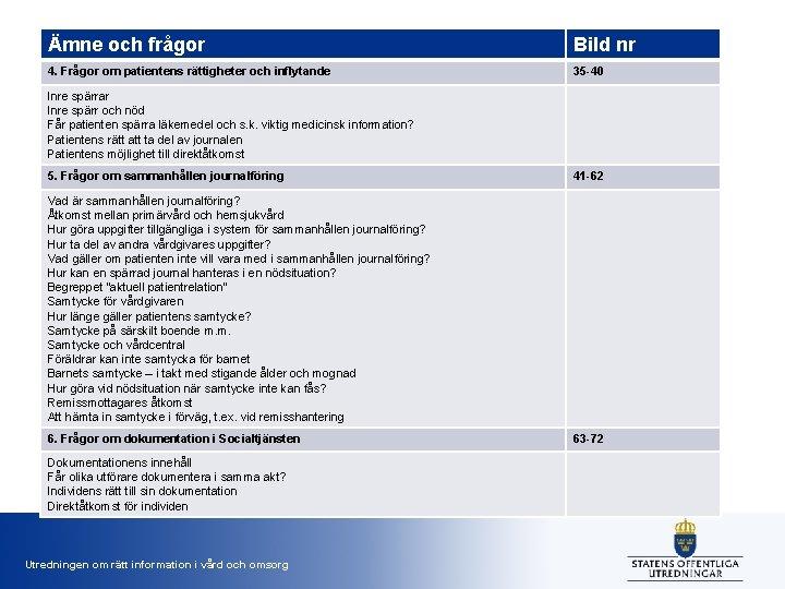 Ämne och frågor Bild nr 4. Frågor om patientens rättigheter och inflytande 35 -40