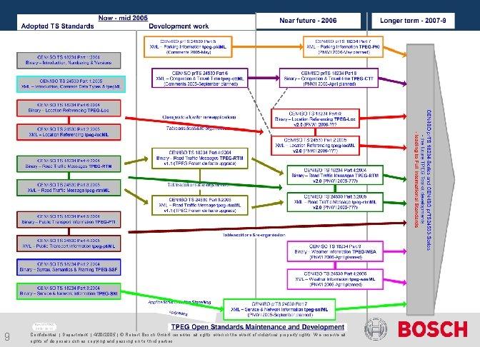 9 Confidential   Department   4/20/2005   © Robert Bosch Gmb. H reserves all