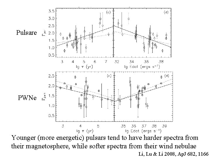 Pulsare PWNe Younger (more energetic) pulsars tend to have harder spectra from their magnetosphere,