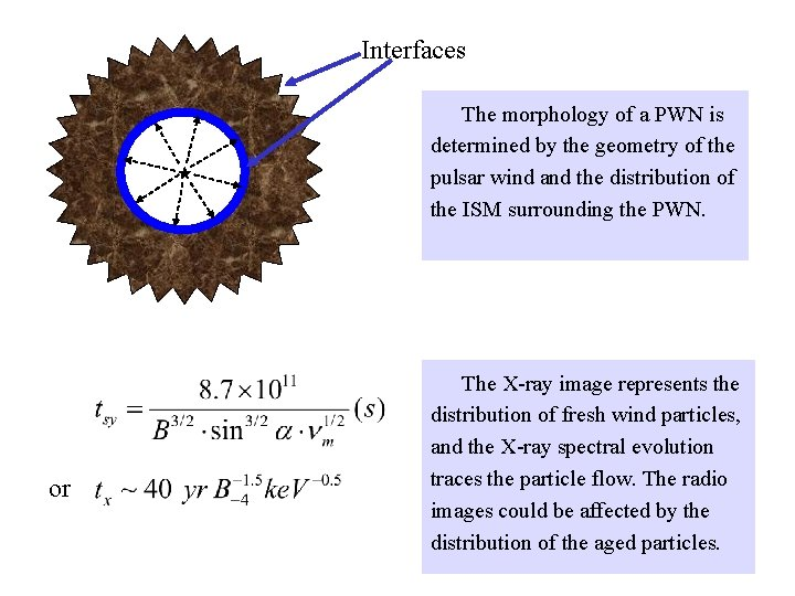 Interfaces The morphology of a PWN is determined by the geometry of the pulsar