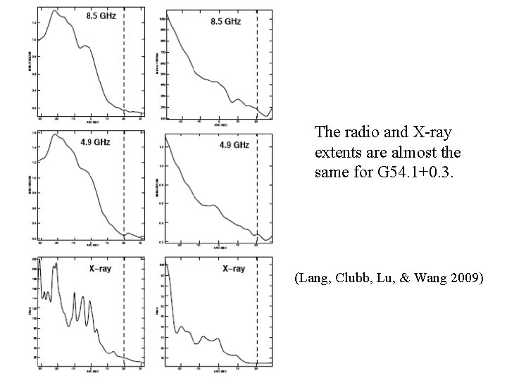 The radio and X-ray extents are almost the same for G 54. 1+0. 3.
