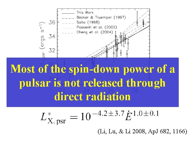 Most of the spin-down power of a pulsar is not released through direct radiation