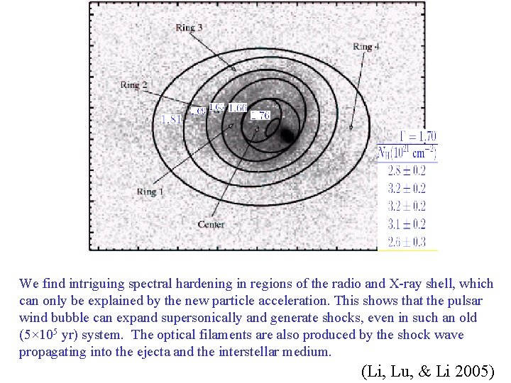 We find intriguing spectral hardening in regions of the radio and X-ray shell, which